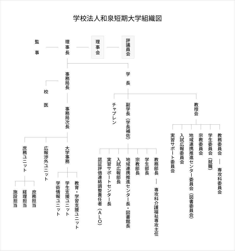 学校法人和泉短期大学組織図